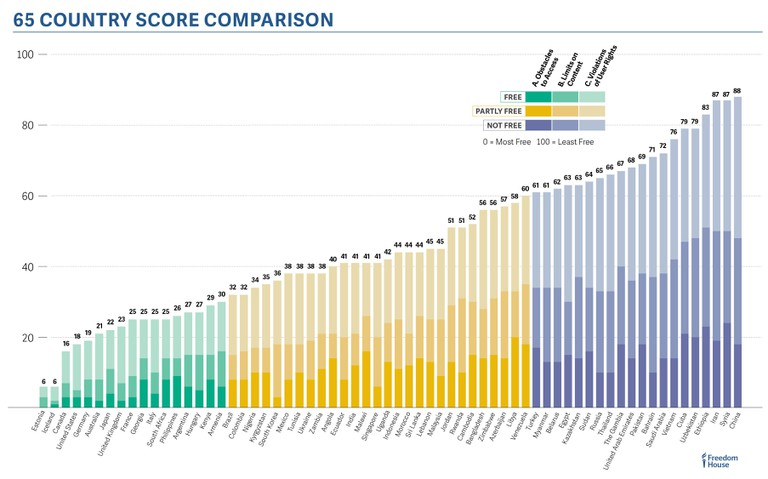 Internet freedom: country comparison | Courtesy Freedom House.