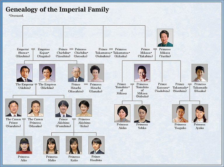 Genealogy of the Imperial Family