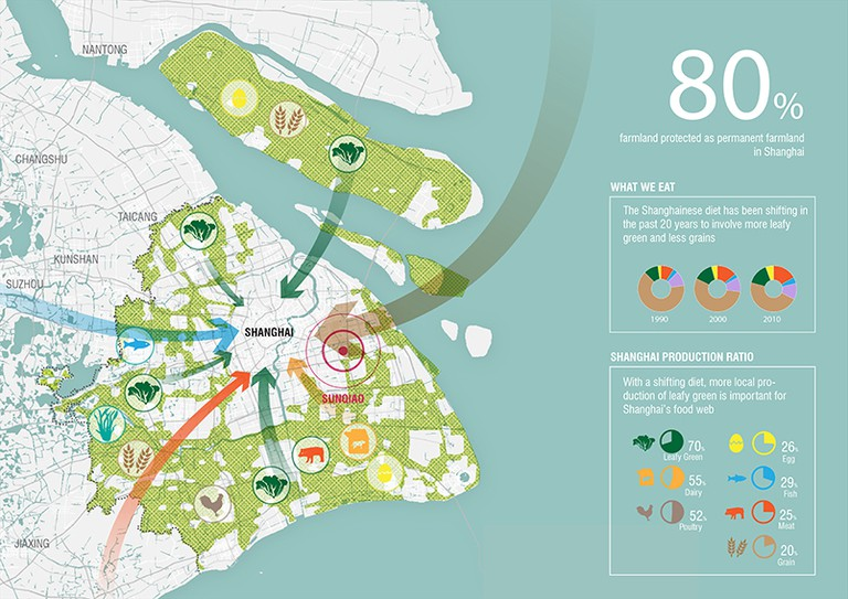 Infographic for Sunqiao Urban Agricultural District plans   © Sasaki