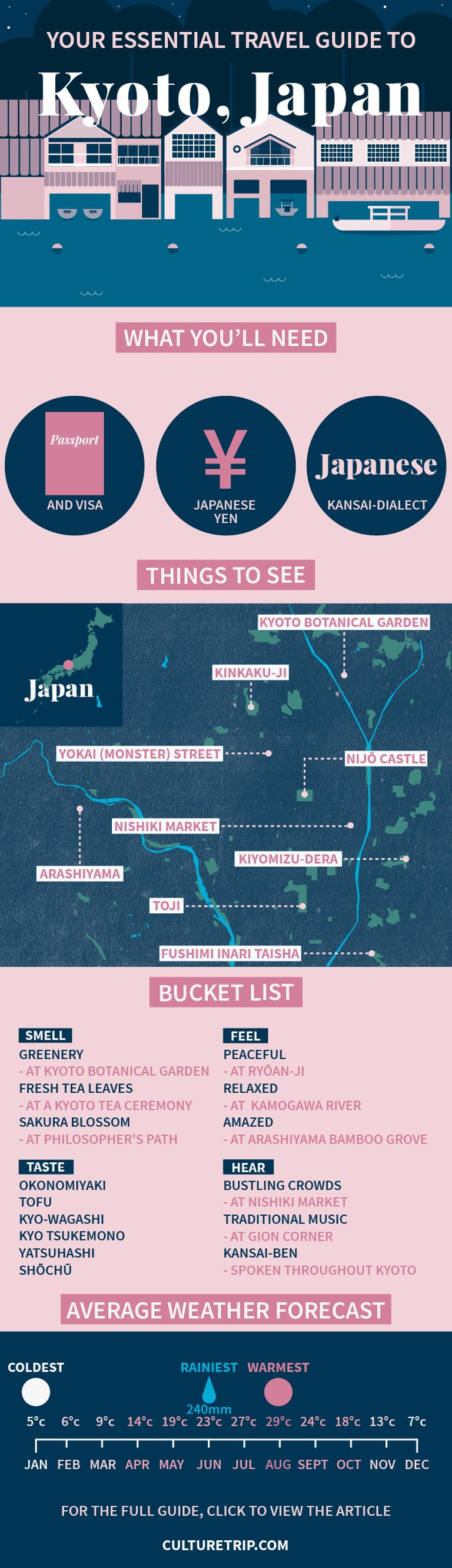 A travel guide for planning your trip to Kyoto, Japan.