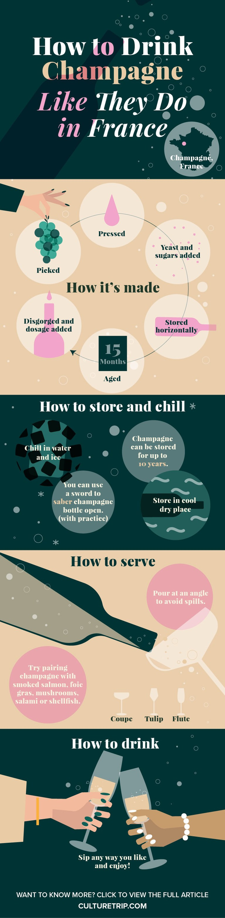 An infographic based on how to drink champagne like they do in France.