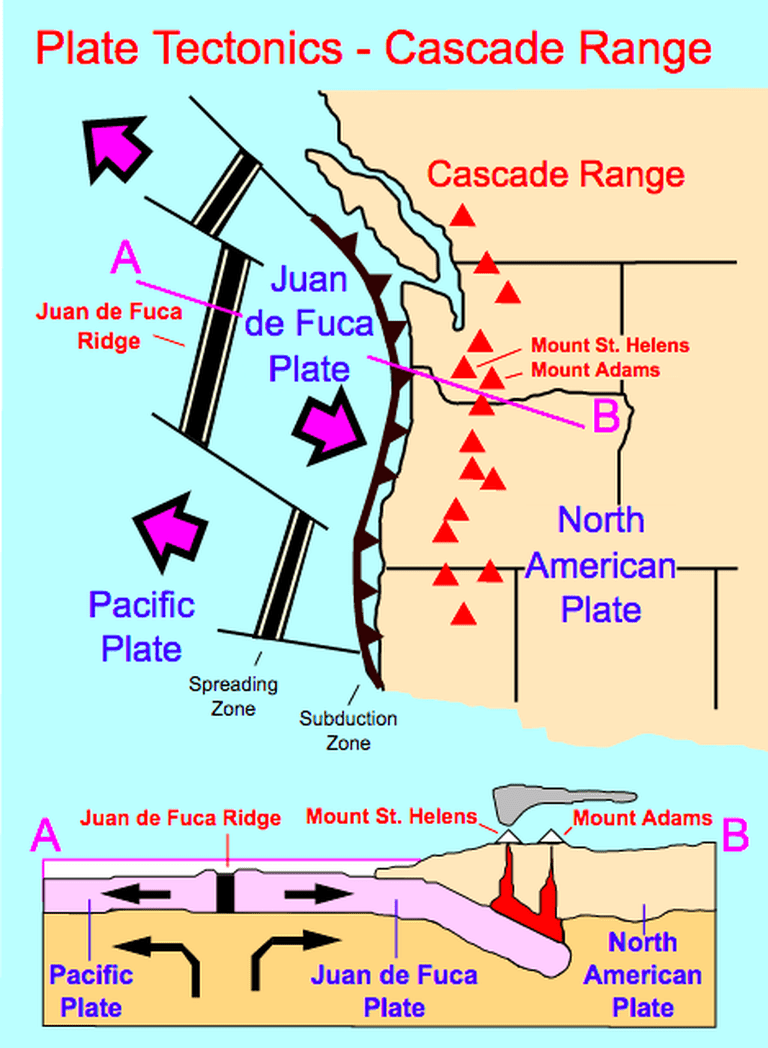 Plate tectonics of the Cascade Range. The Cascade volcanoes formed as a result of the Juan de Fuca plate subducting (moving under) the North American plate | © Surachit/Wikicommons