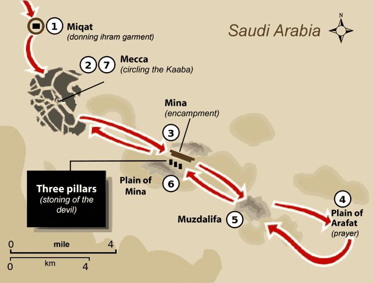 Illustration showing the rites of Hajj