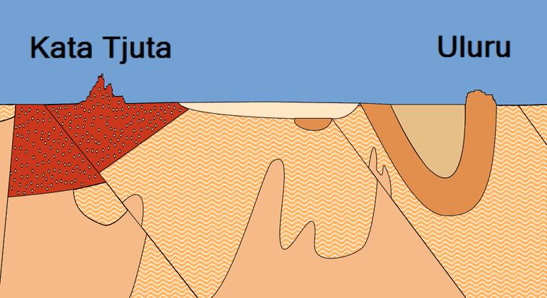 Uluru-Kata Tjuta cross-section
