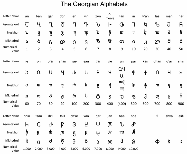 The Georgian alphabets