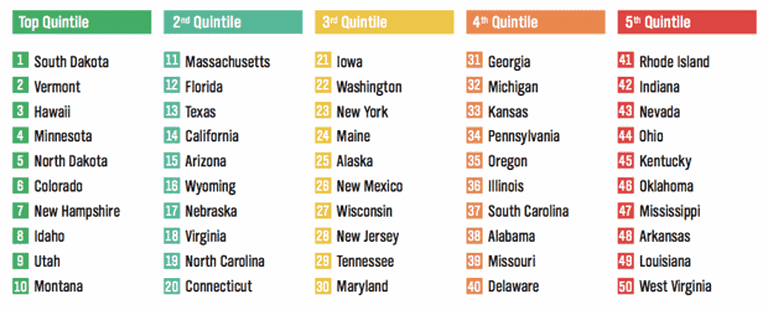 The rankings for each state