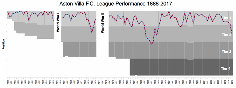 Aston villa League Performance 1888-2017