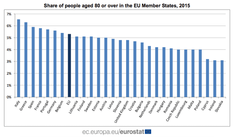 Share of people aged 80 or over in the EU Member States, 2015