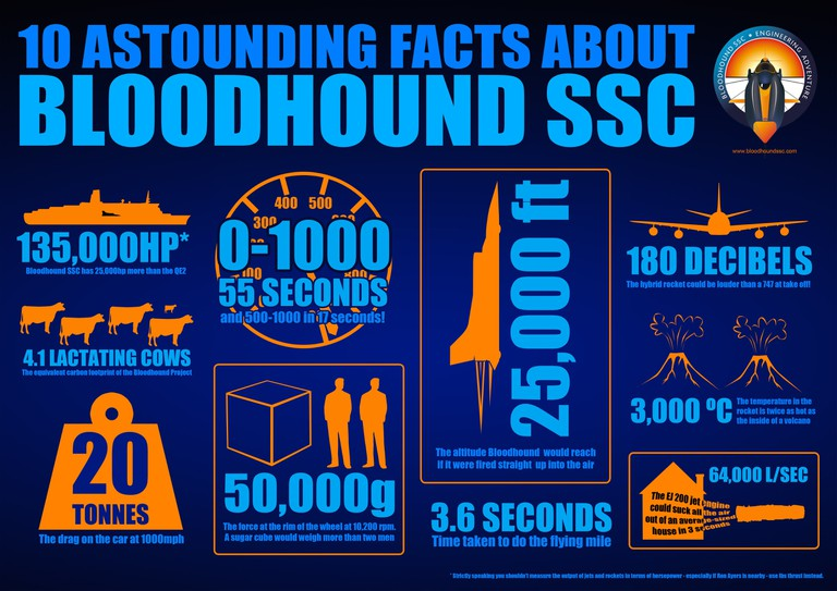 Courtesy of Bloodhound SSC/Flock and Siemens