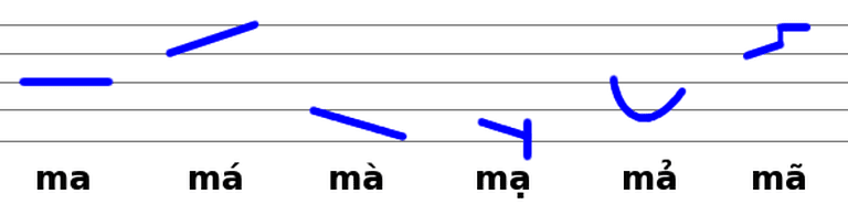 The six tones used in Vietnamese | © Herr Klugbeisser/WikiCommons