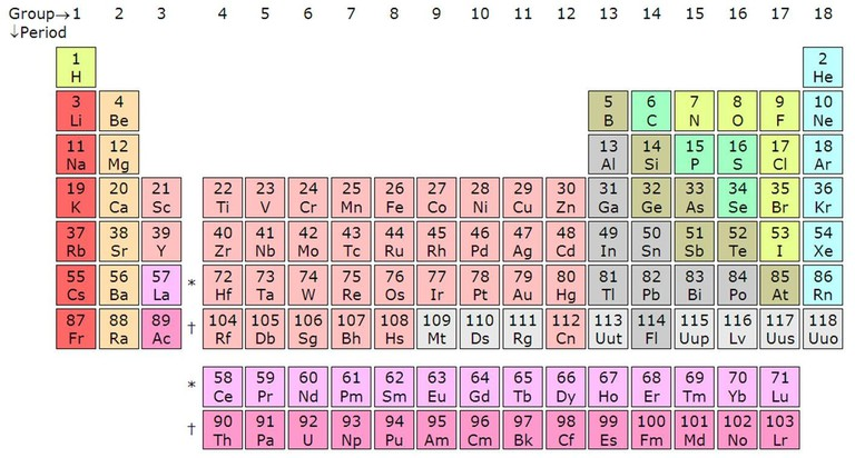 https://commons.wikimedia.org/wiki/File:A_14CeTh_periodic_table.jpg