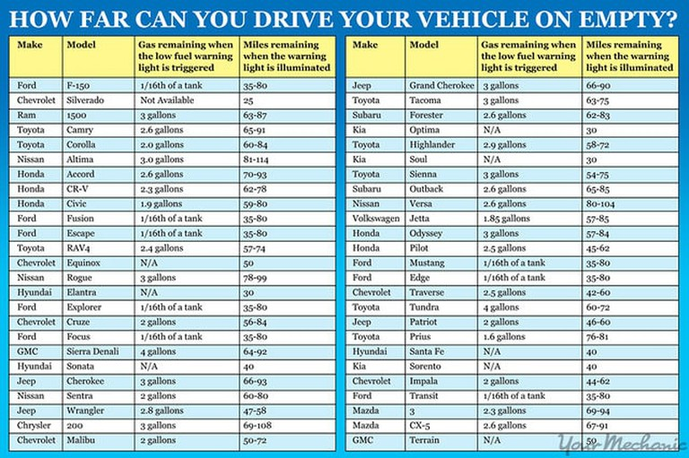 This chart explains how far your car can go with an empty tank