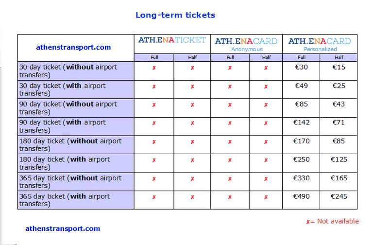 Athens-Transport-Long-Term-Tickets-EN-1