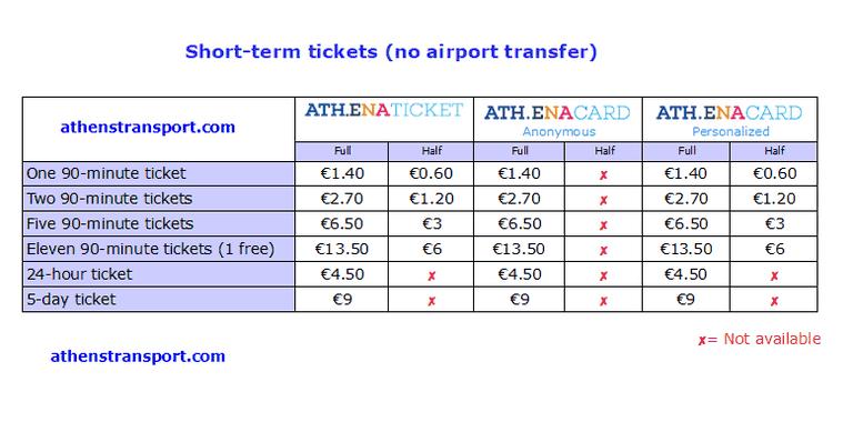 Athens-Transport-Short-Term-Tickets-No-airport-EN