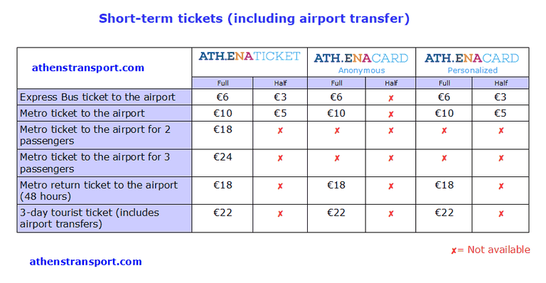 Athens-Transport-Short-Term-Tickets-With-Airport-EN