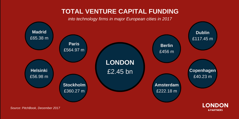 Total VC funding into tech firms in major European cities in 2017