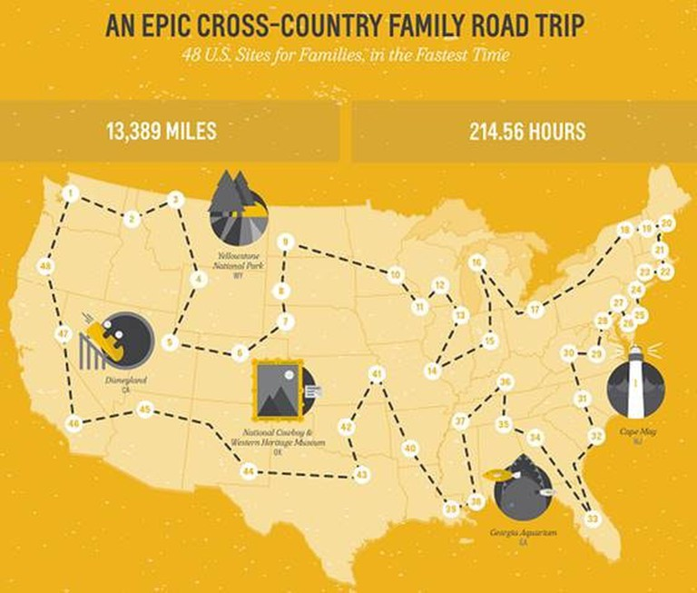 The map shows the ultimate road trip