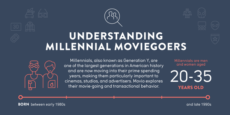Millennial Moviegoers Infographic