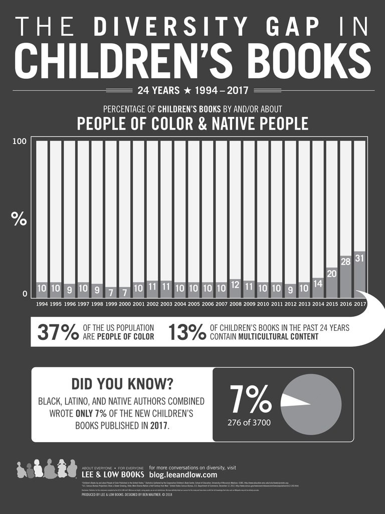 Racial diversity in children's books