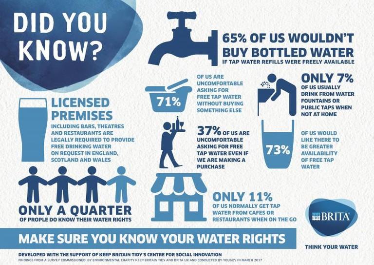 Brita Refill Tap Water Survey