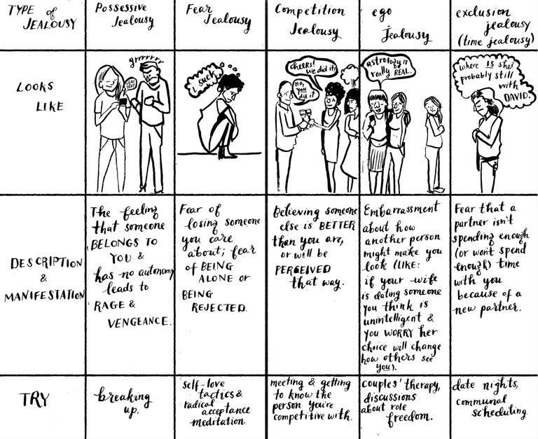 Johnson uses charts to help break down the types of jealousy many experiences in relationships
