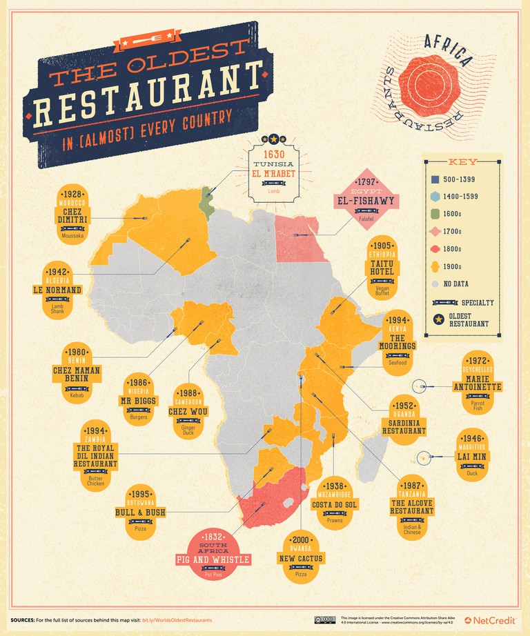 Source_partB_The-Oldest-Restaurant-in-Almost-Every-Country